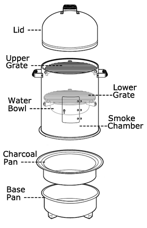 Using a Charcoal Water Smoker