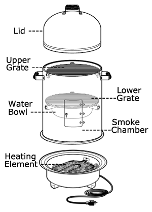 Electric Water Smoker Graphic