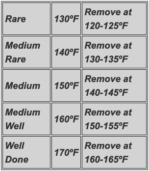 Beef Done Temperatures Chart